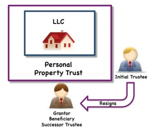Property Trust