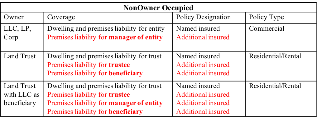 deed of trust with assignment of rents In this deed of trust, whenever the context so requires, the masculine gender includes the feminine and neuter, and the singular number includes the plural (14) trustee accepts this trust when this deed of trust, duly executed and acknowledged, is made public record as provided by law.